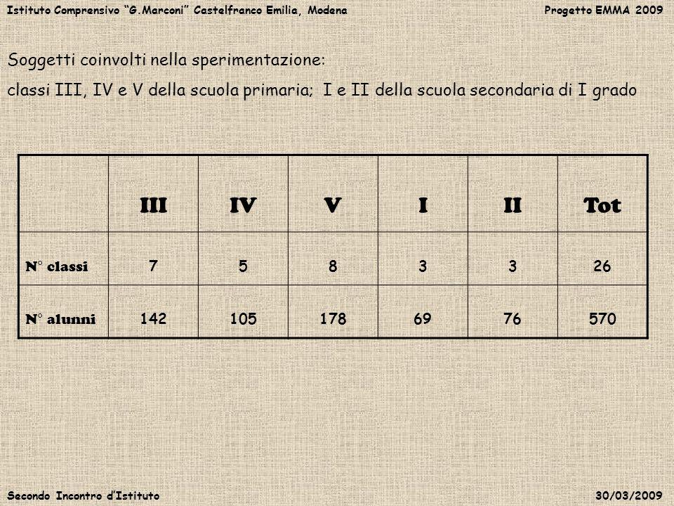 Istituto Comprensivo G.Marconi Castelfranco Emilia, Modena Progetto EMMA 2009 Secondo Incontro dIstituto 30/03/2009 Soggetti coinvolti nella speriment