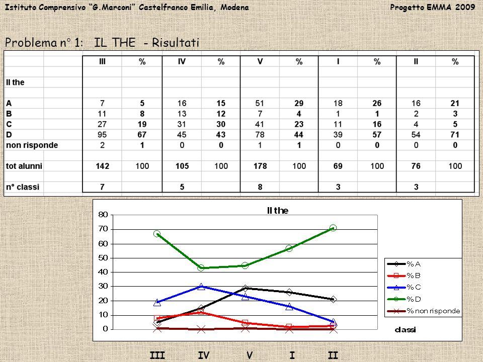 Istituto Comprensivo G.Marconi Castelfranco Emilia, Modena Progetto EMMA 2009 Secondo Incontro dIstituto 30/03/2009 Problema n° 2: LA DISTANZA – Interpretazione dei risultati IV