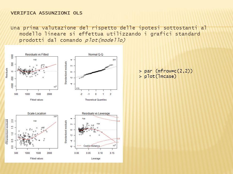 VERIFICA ASSUNZIONI OLS Una prima valutazione del rispetto delle ipotesi sottostanti al modello lineare si effettua utilizzando i grafici standard pro