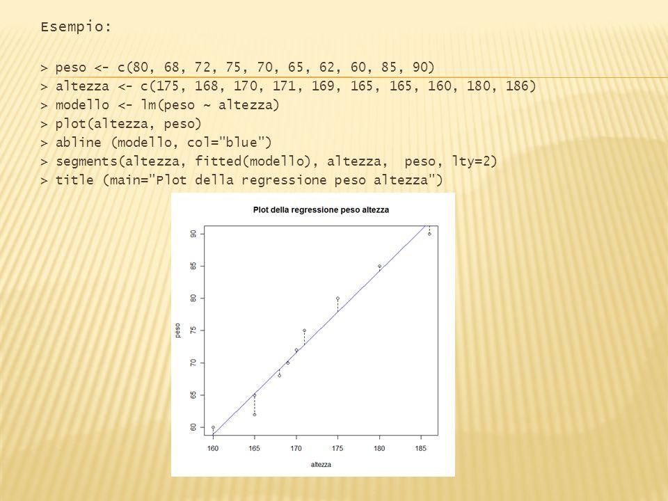 Esempio: > peso <- c(80, 68, 72, 75, 70, 65, 62, 60, 85, 90) > altezza <- c(175, 168, 170, 171, 169, 165, 165, 160, 180, 186) > modello <- lm(peso ~ a