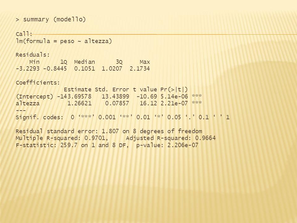 Dalloggetto di classe lm è possibile estrarre i singoli valori avvalendoci di funzioni specifiche: coef ()coefficienti di regressione residuals ()residui del modello fitted()valori risposta stimati dal modello deviance()devianza dei residui formula()formula del modello anova() produce la tavola della varianza associata alla regressione > anova(modello) Analysis of Variance Table Response: peso Df Sum Sq Mean Sq F value Pr(>F) altezza 1 847.98 847.98 259.75 2.206e-07 *** Residuals 8 26.12 3.26 --- Signif.