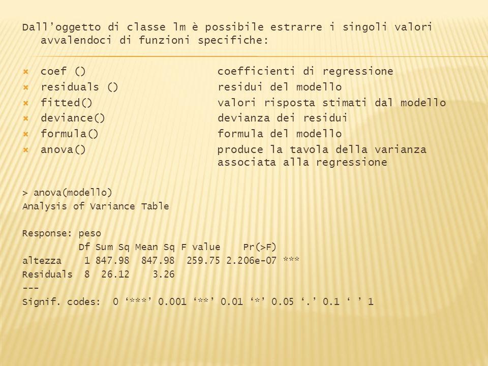 Si può anche effettuare lanalisi della varianza su tutte le variabili inserite nel modello > anova(lmcase) Analysis of Variance Table Response: Price Df Sum Sq Mean Sq F value Pr(>F) SQFT 1 11981915 11981915 293.7570 < 2e-16 *** Features 1 149320 149320 3.6608 0.05824.