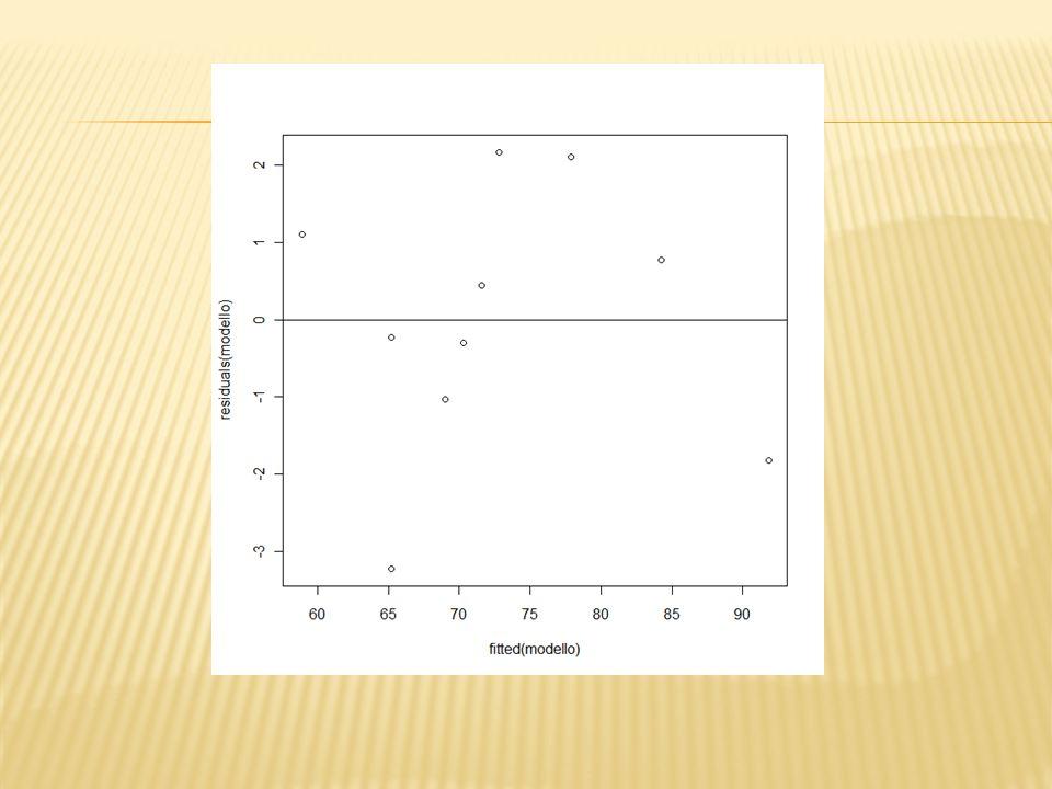 Il Q-Q plot permette di verificare se i residui sono distribuiti normalmente qqnorm(residuals(modello)) qqline(residuals(modello), col= red ) Quanto più i punti che rappresentano i residui ordinati giacciono in prossimità della linea Q-Q tanto più è plausibile lassunzione di normalità