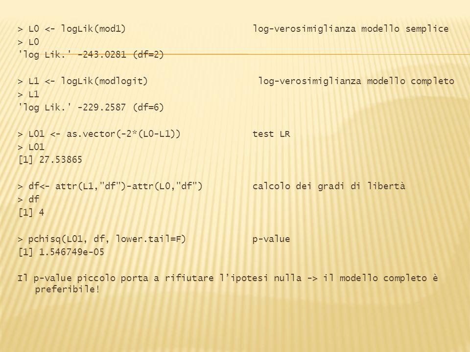 > L0 <- logLik(mod1)log-verosimiglianza modello semplice > L0 'log Lik.' -243.0281 (df=2) > L1 <- logLik(modlogit) log-verosimiglianza modello complet