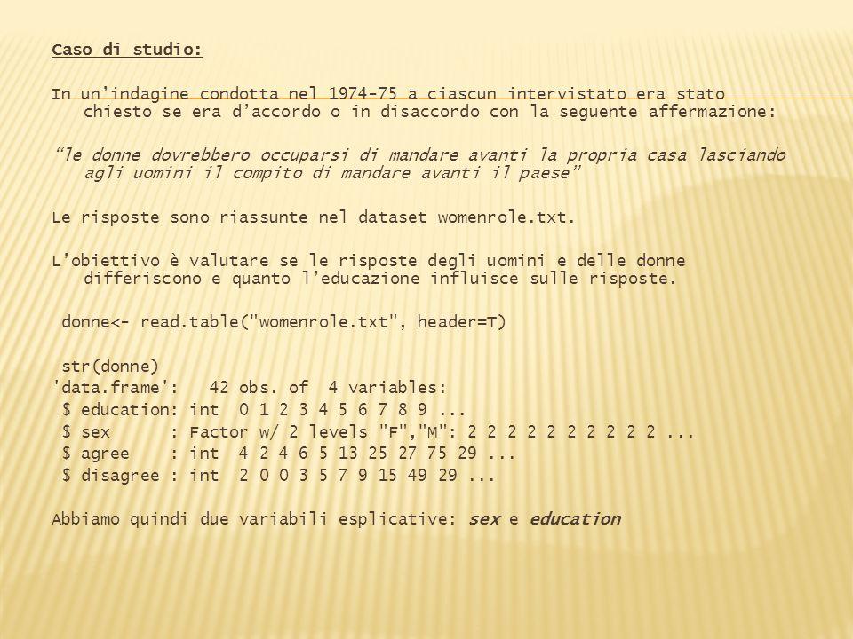 Caso di studio: In unindagine condotta nel 1974-75 a ciascun intervistato era stato chiesto se era daccordo o in disaccordo con la seguente affermazio