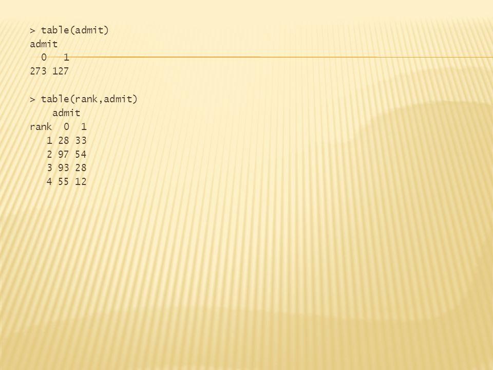 > table(admit) admit 0 1 273 127 > table(rank,admit) admit rank 0 1 1 28 33 2 97 54 3 93 28 4 55 12