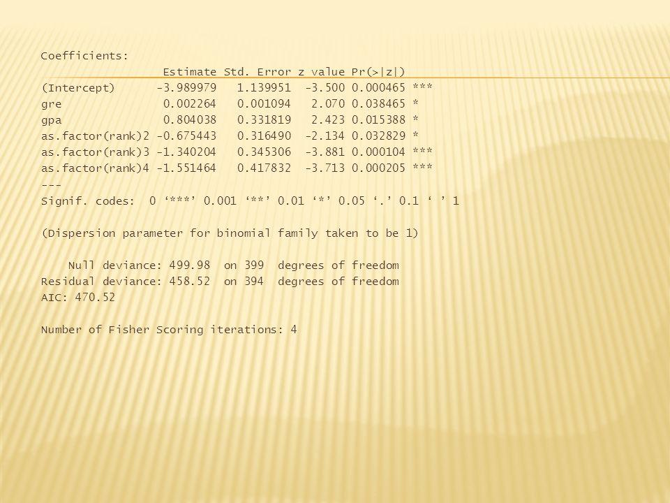 Coefficients: Estimate Std. Error z value Pr(>|z|) (Intercept) -3.989979 1.139951 -3.500 0.000465 *** gre 0.002264 0.001094 2.070 0.038465 * gpa 0.804
