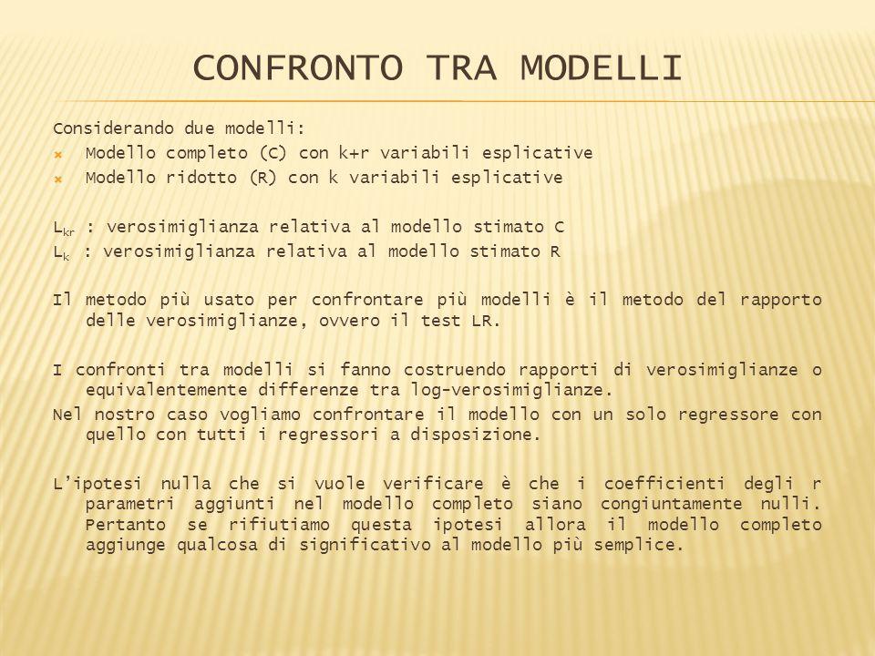 CONFRONTO TRA MODELLI Considerando due modelli: Modello completo (C) con k+r variabili esplicative Modello ridotto (R) con k variabili esplicative L k