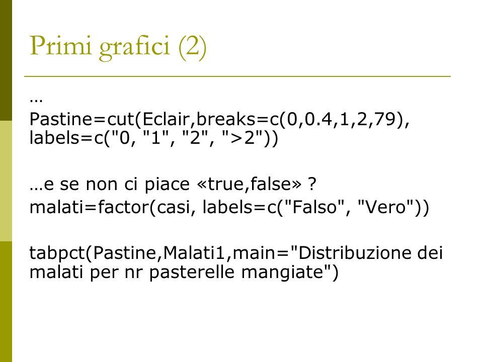Primi grafici (2) … Pastine=cut(Eclair,breaks=c(0,0.4,1,2,79), labels=c(