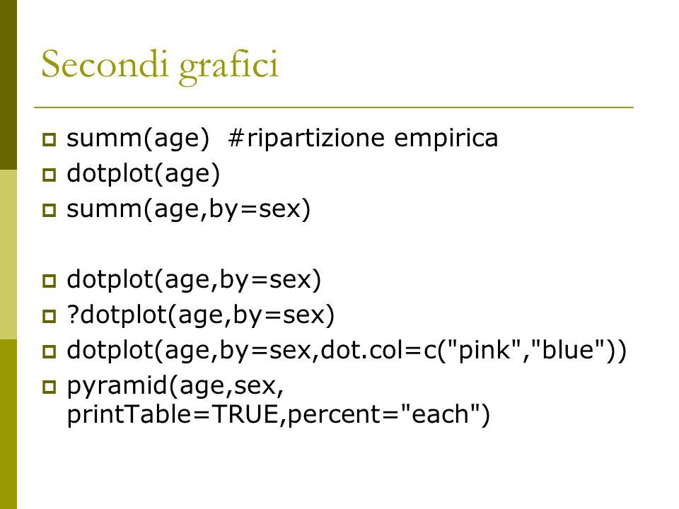Secondi grafici summ(age) #ripartizione empirica dotplot(age) summ(age,by=sex) dotplot(age,by=sex) ?dotplot(age,by=sex) dotplot(age,by=sex,dot.col=c(