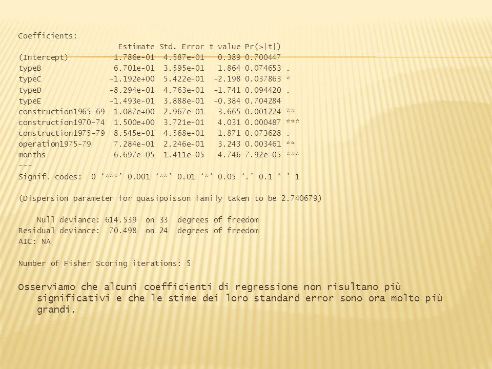 Coefficients: Estimate Std. Error t value Pr(>|t|) (Intercept) 1.786e-01 4.587e-01 0.389 0.700447 typeB 6.701e-01 3.595e-01 1.864 0.074653. typeC -1.1