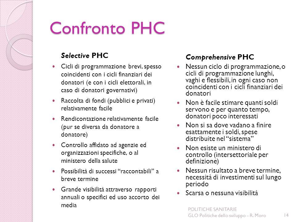 Confronto PHC Selective PHC Cicli di programmazione brevi, spesso coincidenti con i cicli finanziari dei donatori (e con i cicli elettorali, in caso d