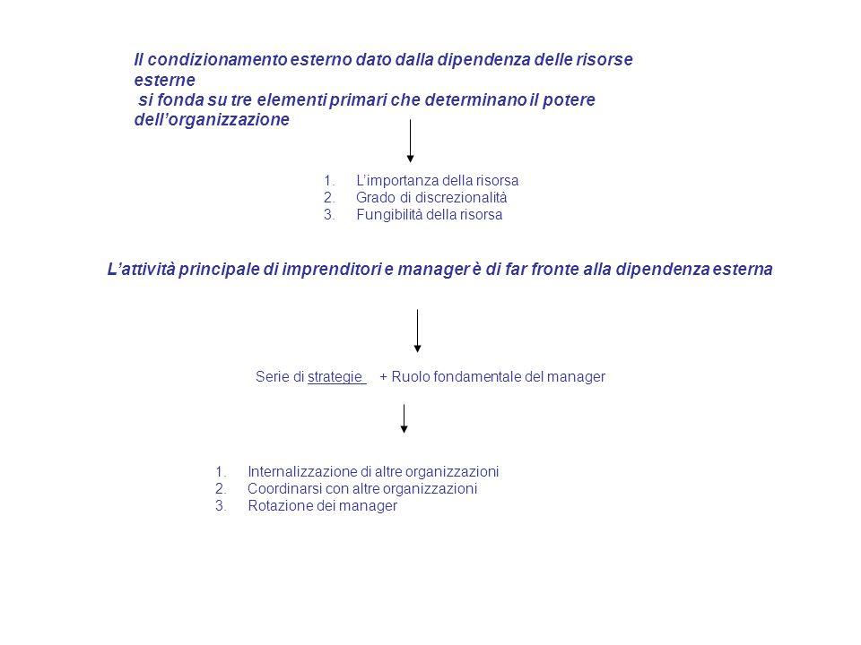 Il condizionamento esterno dato dalla dipendenza delle risorse esterne si fonda su tre elementi primari che determinano il potere dellorganizzazione 1