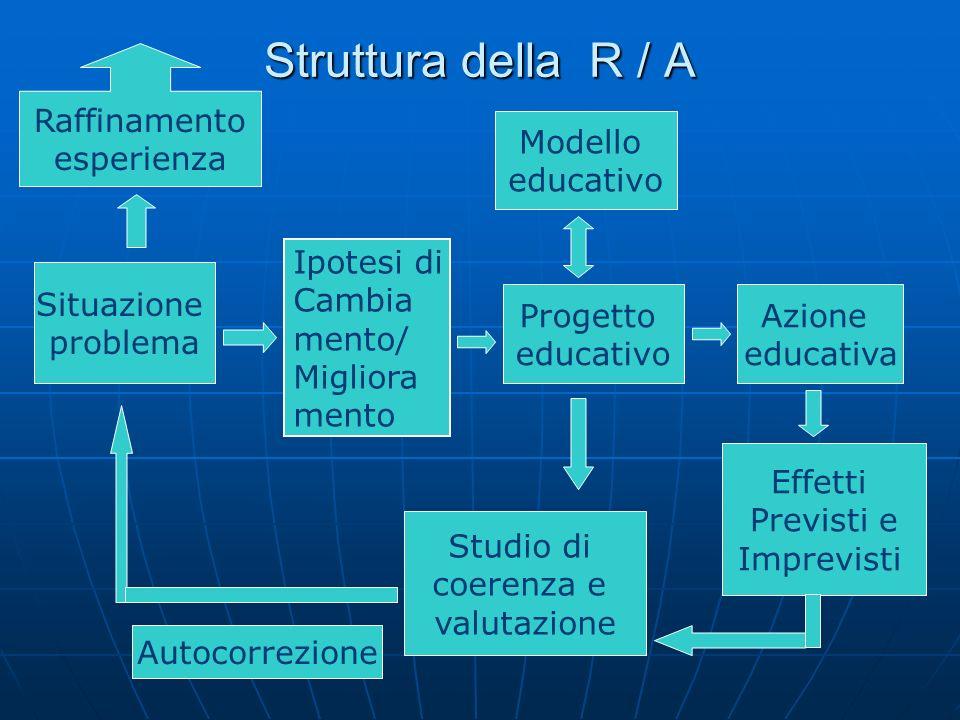 Struttura della R / A Modello educativo Azione educativa Situazione problema Progetto educativo Effetti Previsti e Imprevisti Studio di coerenza e valutazione Ipotesi di Cambia mento/ Migliora mento Autocorrezione Raffinamento esperienza