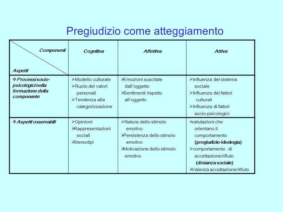 Pregiudizio come atteggiamento Componenti Aspetti Cognitiva Affettiva Attiva Processi socio- psicologici nella formazione della componente Modello cul