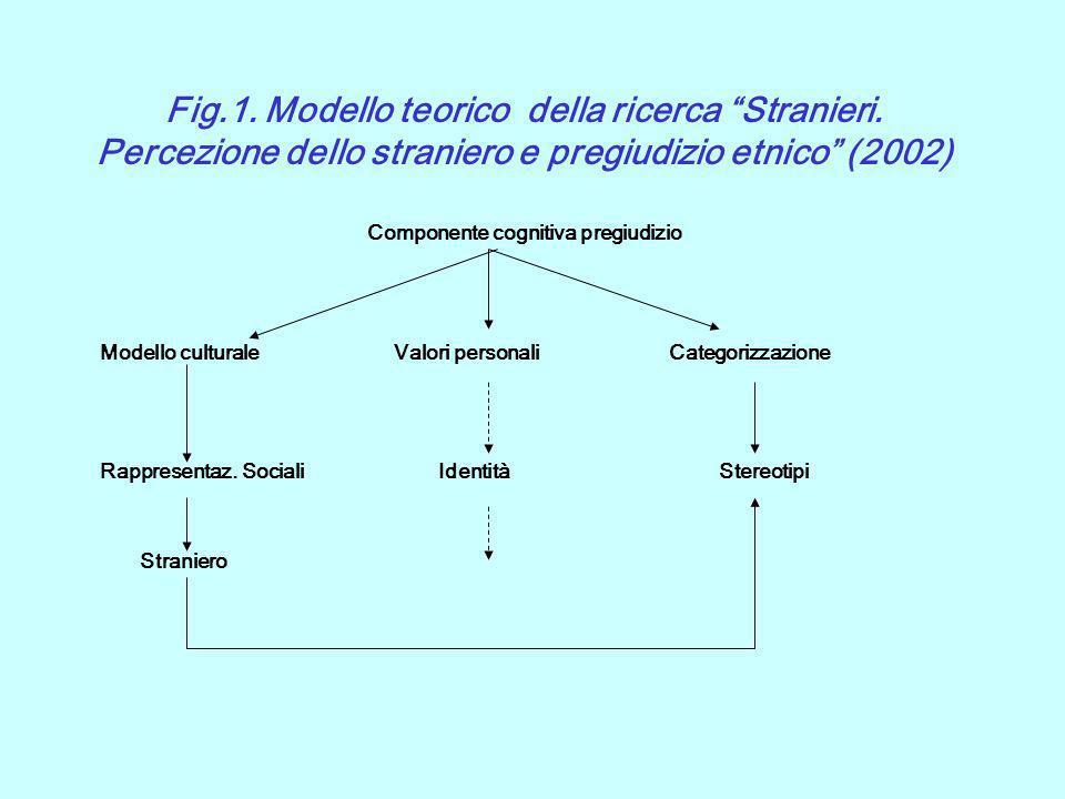 Fig.1. Modello teorico della ricerca Stranieri. Percezione dello straniero e pregiudizio etnico (2002) Componente cognitiva pregiudizio Modello cultur
