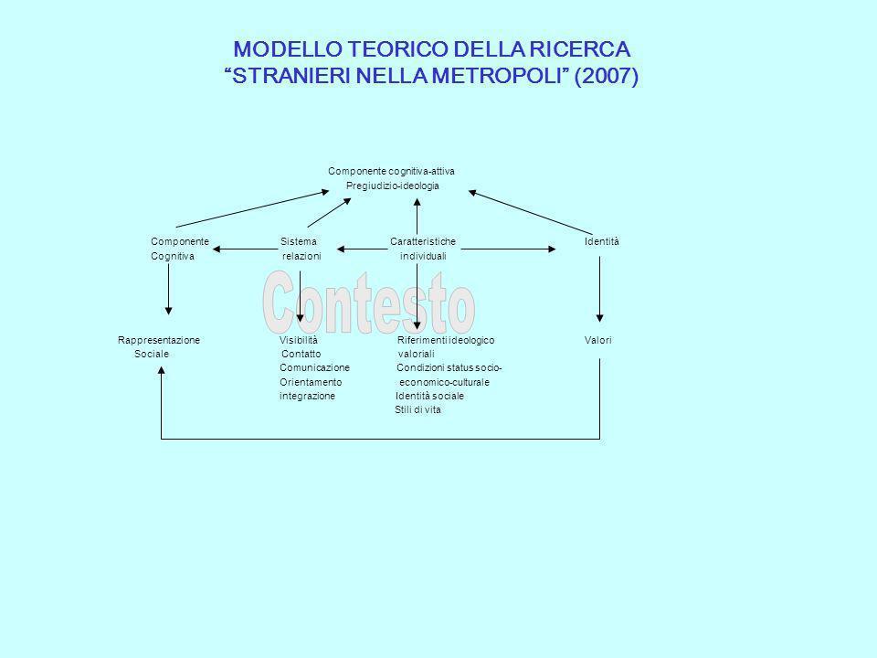 MODELLO TEORICO DELLA RICERCA STRANIERI NELLA METROPOLI (2007) Componente cognitiva-attiva Pregiudizio-ideologia Componente Sistema Caratteristiche Id