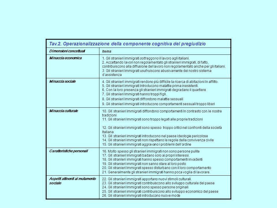 Tav.2. Operazionalizzazione della componente cognitiva del pregiudizio Dimensioni concettuali Items Minaccia economica 1. Gli stranieri immigrati sott