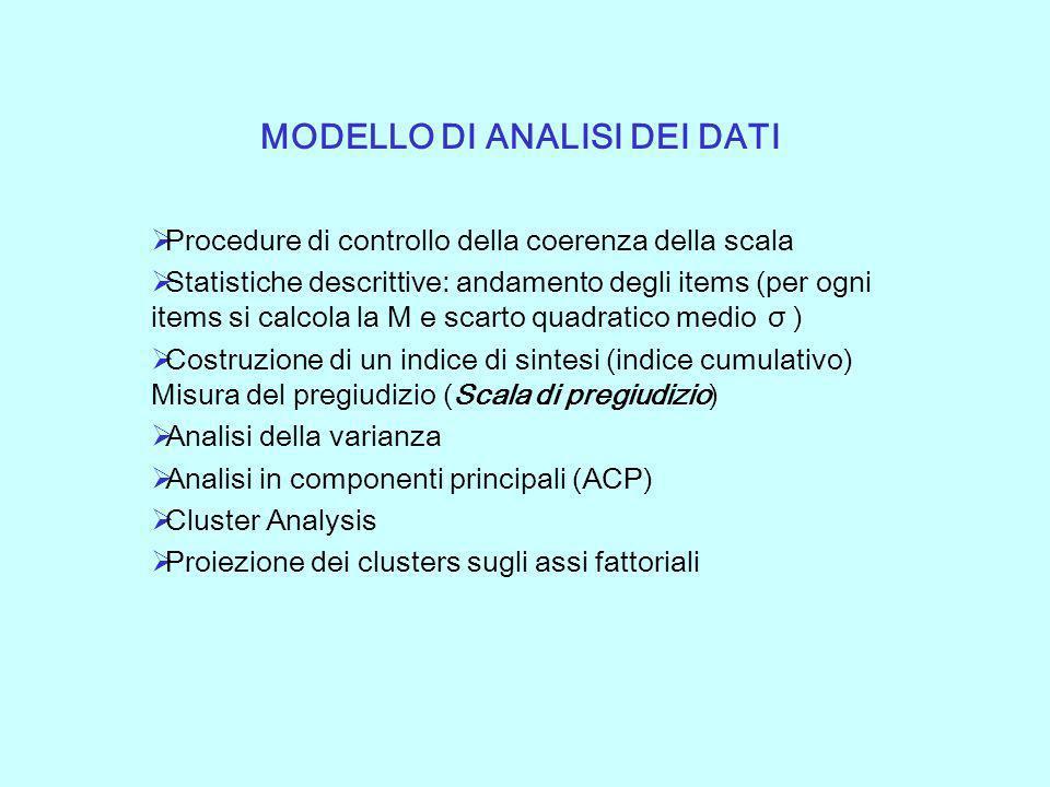 MODELLO DI ANALISI DEI DATI Procedure di controllo della coerenza della scala Statistiche descrittive: andamento degli items (per ogni items si calcol