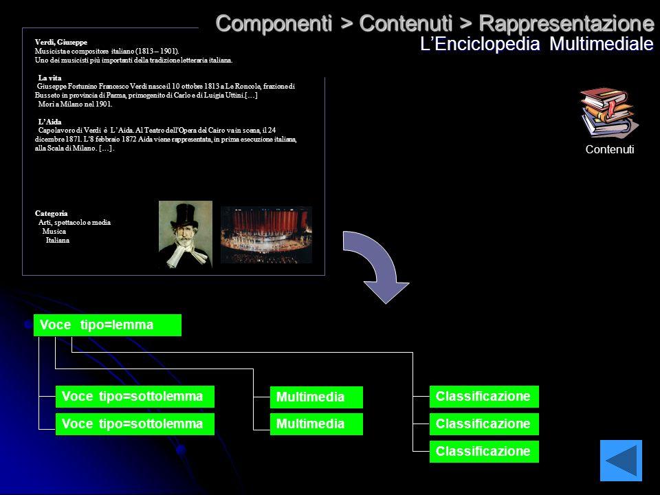 Componenti > Contenuti > Rappresentazione LEnciclopedia Multimediale Multimedia Voce tipo=sottolemma Multimedia Classificazione Voce tipo=lemma Verdi,