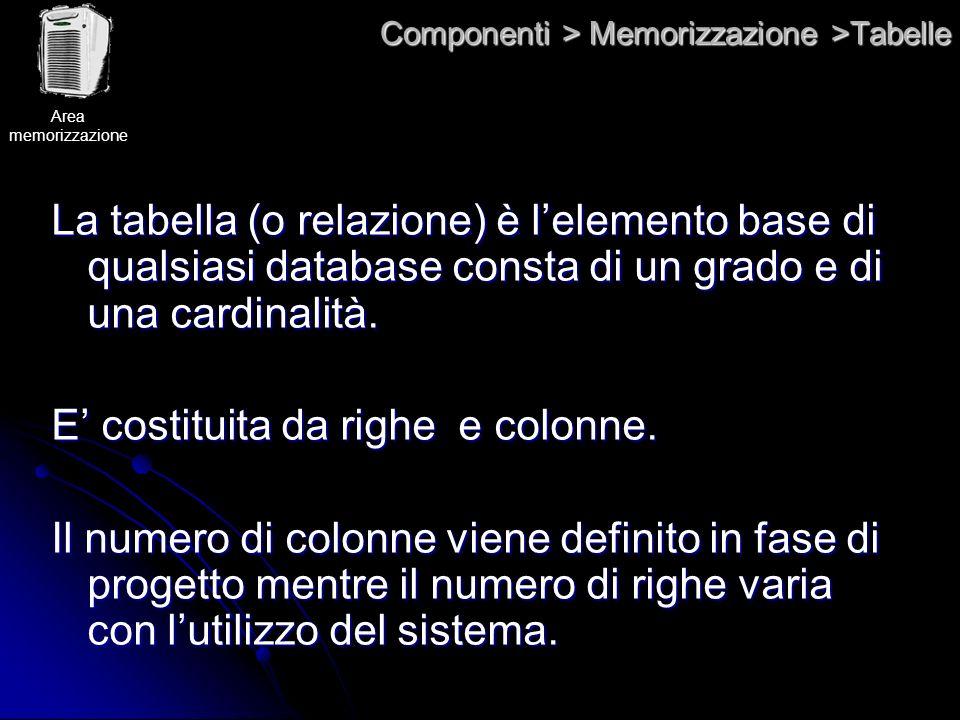 Componenti > Memorizzazione >Tabelle La tabella (o relazione) è lelemento base di qualsiasi database consta di un grado e di una cardinalità. E costit