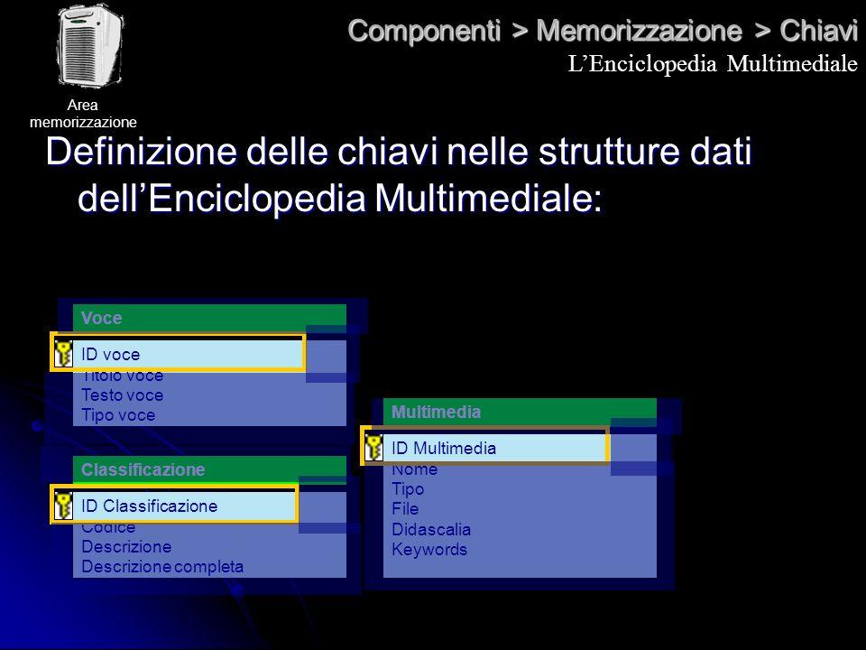 Componenti > Memorizzazione > Chiavi Definizione delle chiavi nelle strutture dati dellEnciclopedia Multimediale: ID voce Titolo voce Testo voce Tipo