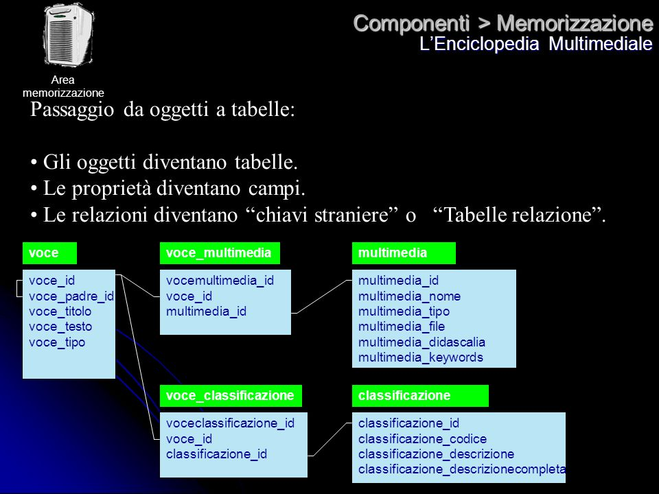 Componenti > Memorizzazione LEnciclopedia Multimediale Passaggio da oggetti a tabelle: Gli oggetti diventano tabelle. Le proprietà diventano campi. Le