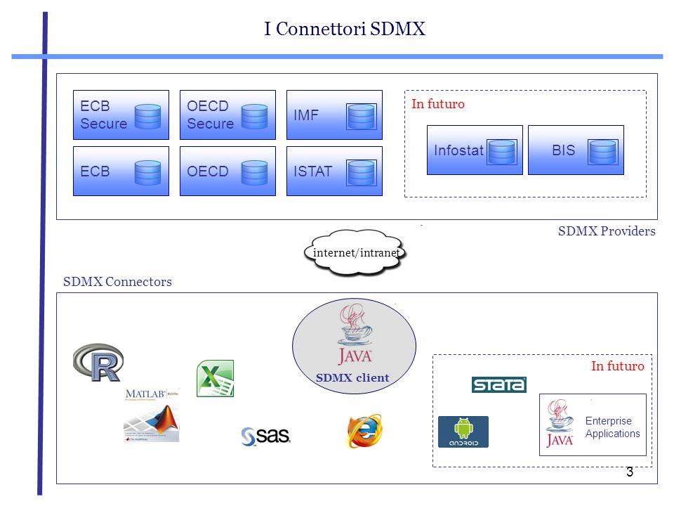 4 Ragioni dei Connettori SDMX La prima fase di un tipico processo di calcolo consiste nellacquisizione dei dati oggetto dellanalisi.
