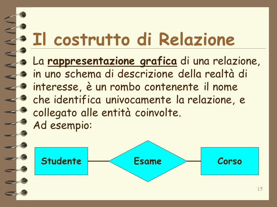 15 Il costrutto di Relazione La rappresentazione grafica di una relazione, in uno schema di descrizione della realtà di interesse, è un rombo contenen