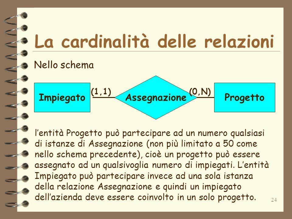24 La cardinalità delle relazioni Nello schema Assegnazione ImpiegatoProgetto (1,1)(0,N) lentità Progetto può partecipare ad un numero qualsiasi di is