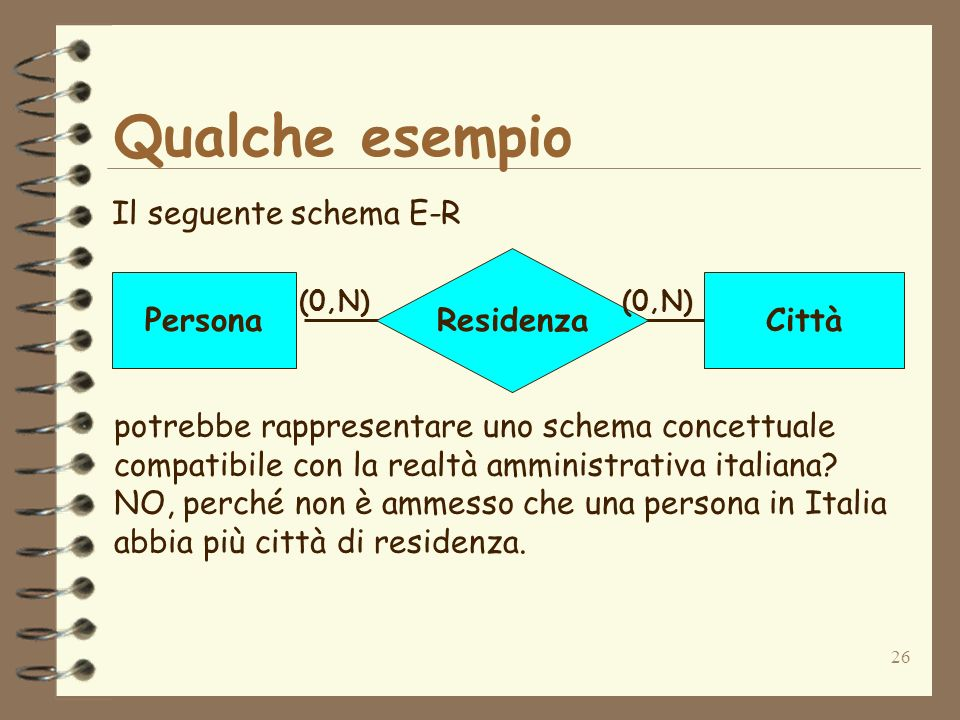 26 Qualche esempio Il seguente schema E-R Residenza PersonaCittà (0,N) potrebbe rappresentare uno schema concettuale compatibile con la realtà amminis
