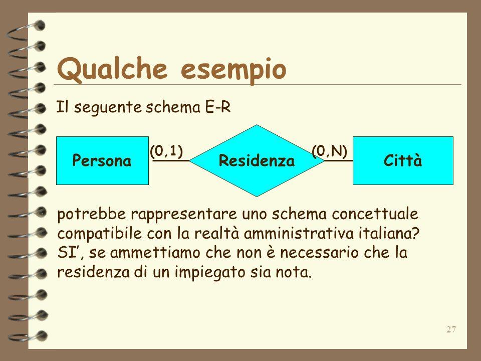 27 Qualche esempio Il seguente schema E-R Residenza PersonaCittà (0,1)(0,N) potrebbe rappresentare uno schema concettuale compatibile con la realtà am