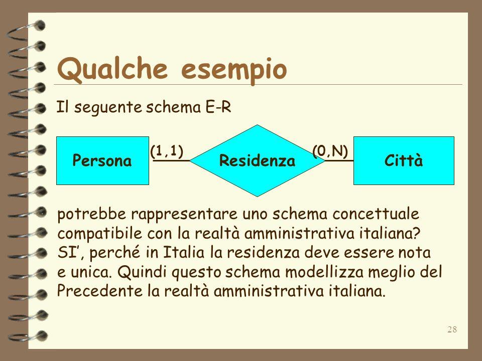 28 Qualche esempio Il seguente schema E-R Residenza PersonaCittà (1,1)(0,N) potrebbe rappresentare uno schema concettuale compatibile con la realtà am
