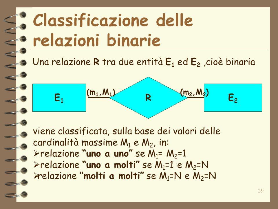 29 Classificazione delle relazioni binarie Una relazione R tra due entità E 1 ed E 2,cioè binaria R E1E1 E2E2 (m 1,M 1 )(m 2,M 2 ) viene classificata,