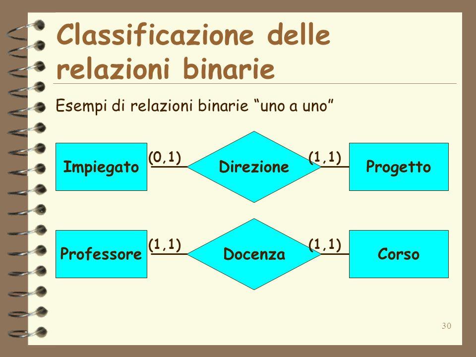 30 Classificazione delle relazioni binarie Esempi di relazioni binarie uno a uno Direzione ImpiegatoProgetto (0,1)(1,1) Docenza ProfessoreCorso (1,1)