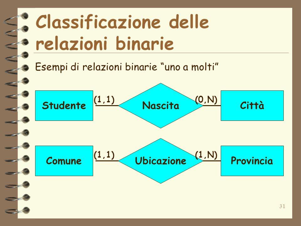 31 Classificazione delle relazioni binarie Esempi di relazioni binarie uno a molti Nascita StudenteCittà (1,1)(0,N) Ubicazione ComuneProvincia (1,1)(1