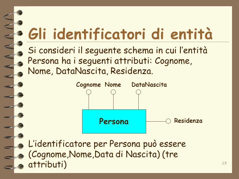 35 Gli identificatori di entità Si consideri il seguente schema in cui lentità Persona ha i seguenti attributi: Cognome, Nome, DataNascita, Residenza.