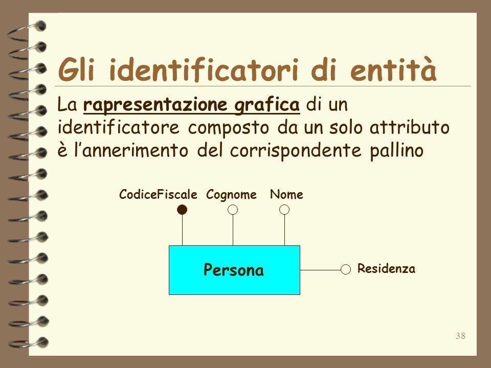 38 Gli identificatori di entità La rapresentazione grafica di un identificatore composto da un solo attributo è lannerimento del corrispondente pallin