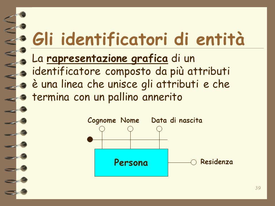 39 Gli identificatori di entità La rapresentazione grafica di un identificatore composto da più attributi è una linea che unisce gli attributi e che t