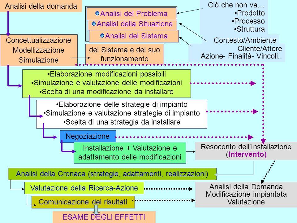 Analisi della domanda Ciò che non va… Prodotto Processo Struttura Analisi del Sistema Analisi della Situazione Analisi del Problema Contesto/Ambiente Cliente/Attore Azione- Finalità- Vincoli..