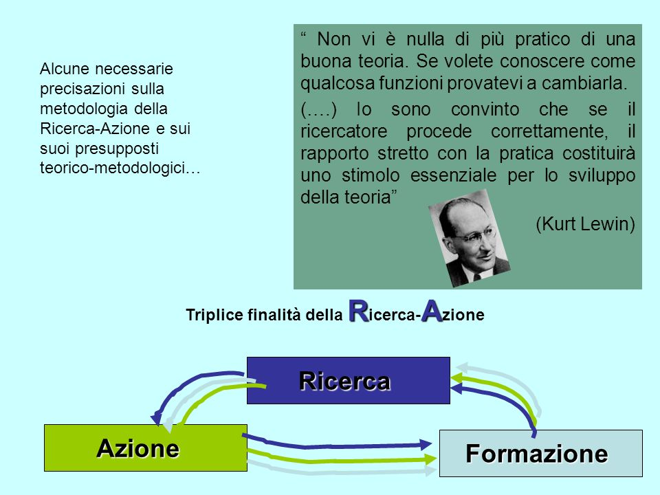 RA R icerca- A zione Come attivazione di CAMBIAMENTO Strategia di sviluppo personale e professionale Strategia metacognitiva Strategia di produzione di conoscenza