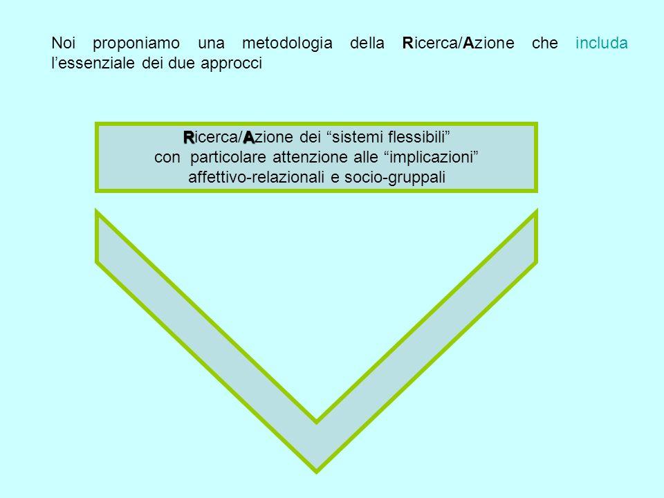 RA Noi proponiamo una metodologia della Ricerca/Azione che includa lessenziale dei due approcci RA Ricerca/Azione dei sistemi flessibili con particolare attenzione alle implicazioni affettivo-relazionali e socio-gruppali