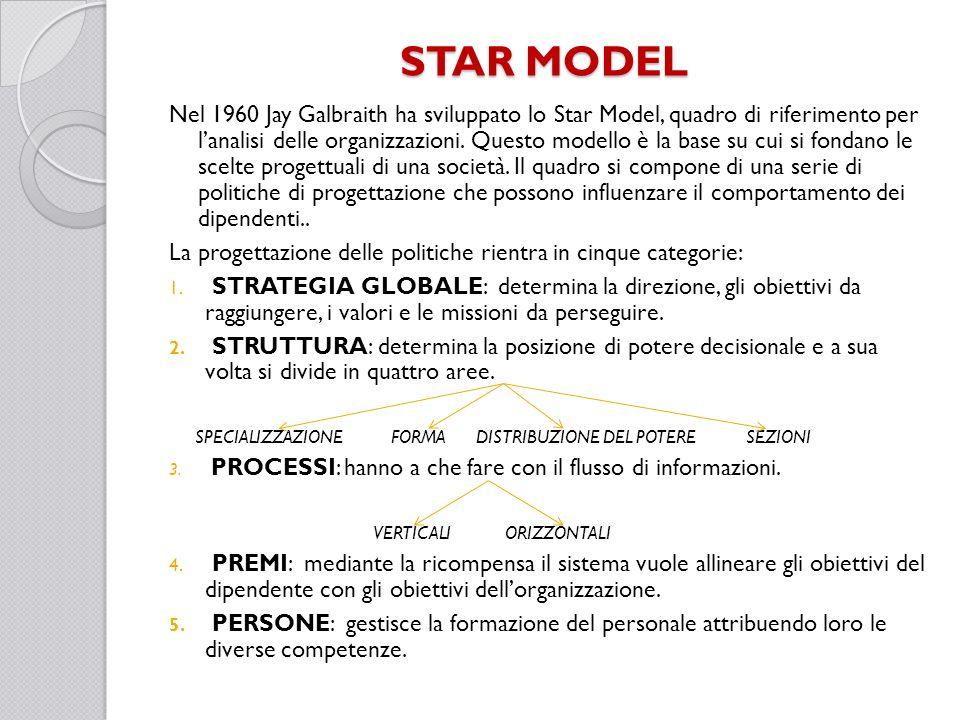 STAR MODEL Nel 1960 Jay Galbraith ha sviluppato lo Star Model, quadro di riferimento per lanalisi delle organizzazioni. Questo modello è la base su cu