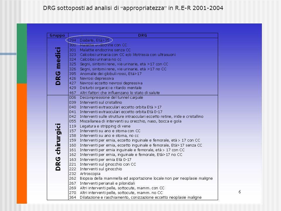 DRG sottoposti ad analisi di appropriatezza in R.E-R 2001-2004