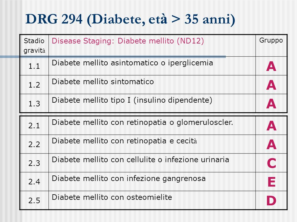DRG 294 (Diabete, et à > 35 anni) Stadio gravit à Disease Staging: Diabete mellito (ND12) Gruppo 1.1 Diabete mellito asintomatico o iperglicemia A 1.2