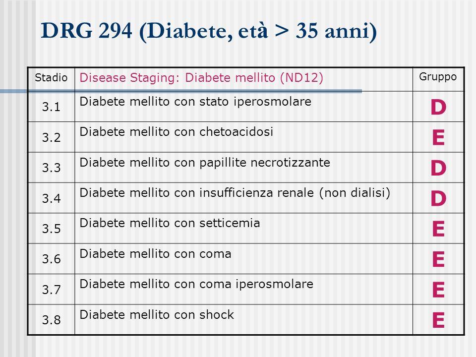 DRG 294 (Diabete, et à > 35 anni) Stadio Disease Staging: Diabete mellito (ND12) Gruppo 3.1 Diabete mellito con stato iperosmolare D 3.2 Diabete melli