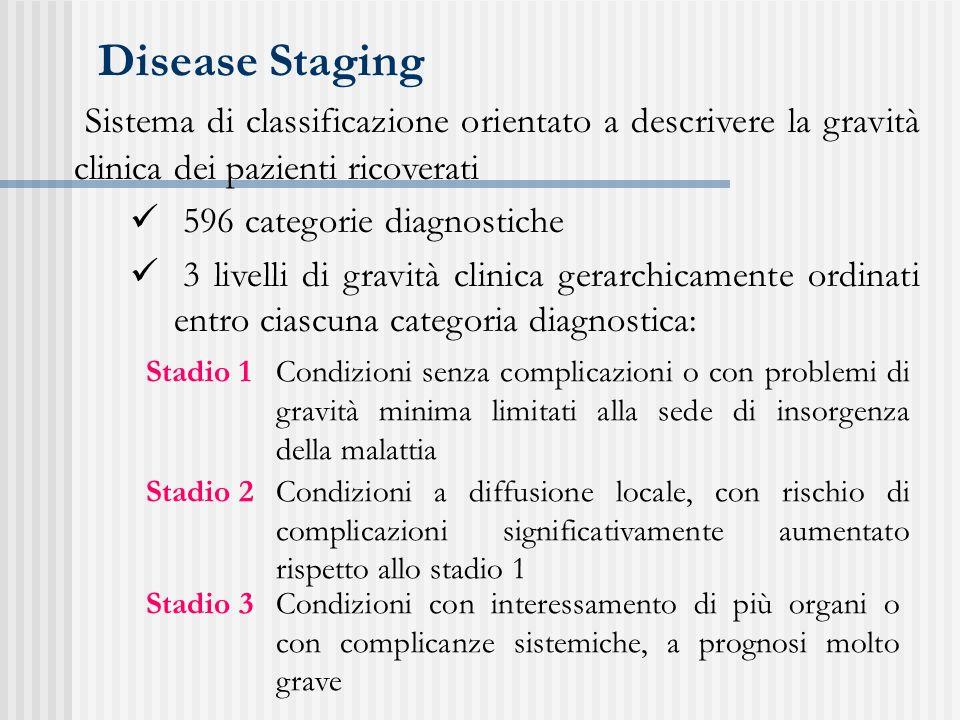 Sistema di classificazione orientato a descrivere la gravità clinica dei pazienti ricoverati 596 categorie diagnostiche 3 livelli di gravità clinica g