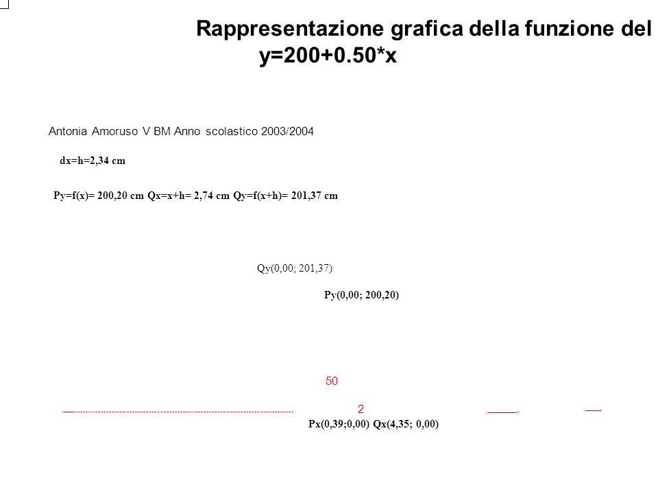 Rappresentazione grafica della funzione del costo marginale y=200+0.50*x Antonia Amoruso V BM Anno scolastico 2003/2004 dx=h=2,34 cm Py=f(x)= 200,20 c