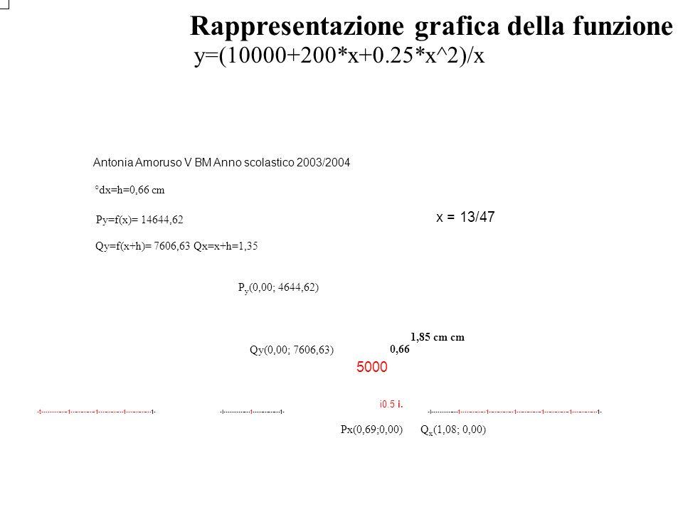 Rappresentazione grafica della funzione del costo unitario y=(10000+200*x+0.25*x^2)/x Antonia Amoruso V BM Anno scolastico 2003/2004 °dx=h=0,66 cm Py=
