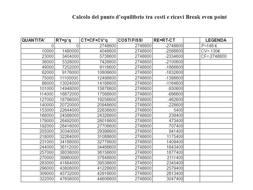 Calcolo del punto dequilibrio tra costi e ricavi Break even point